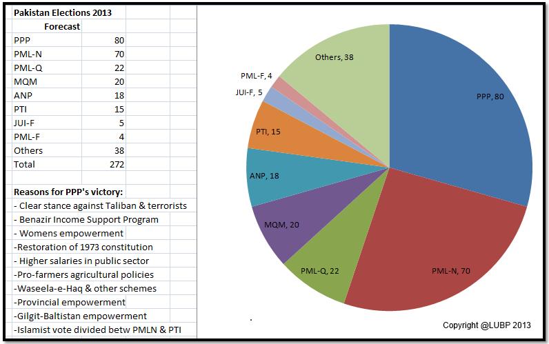Pakistan Elections 2013: Predictive Results – by Abdul Nishapuri