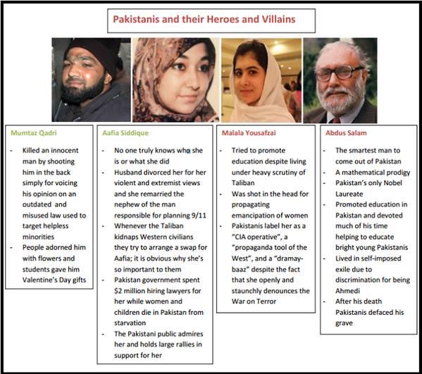Pakistani Heros and Villians